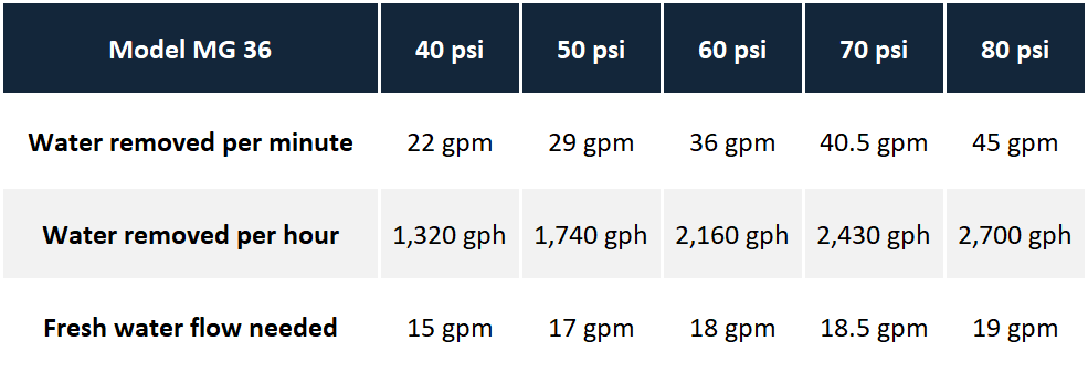Pumping Capacities of Model MG 36