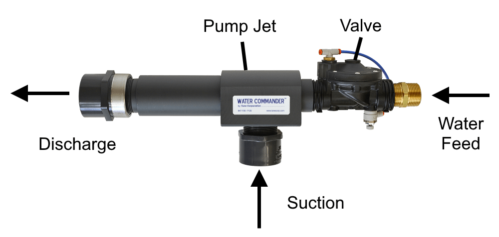 Parts of a water-powered sump pump