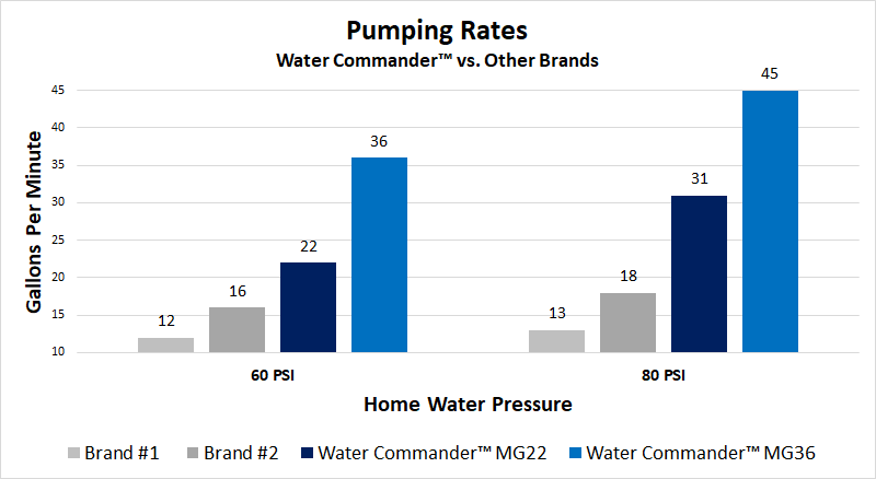 Pumping rates for Water Commander vs other water-powered sump pumps
