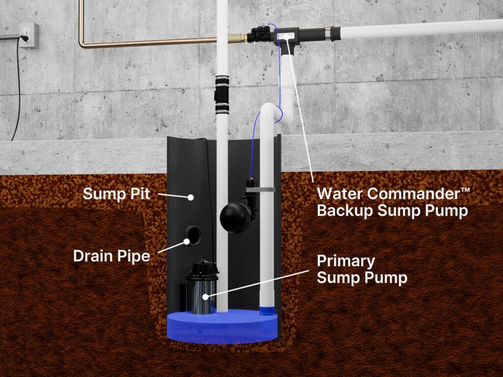 Basement sump pit and sump pumps diagram