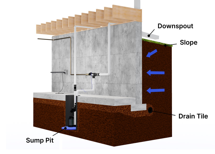 Basement flood prevention cross-section diagram